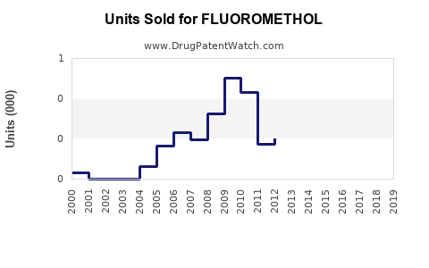 Drug Units Sold Trends for FLUOROMETHOL
