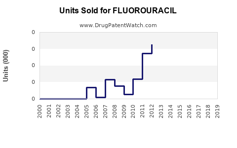 Drug Units Sold Trends for FLUOROURACIL