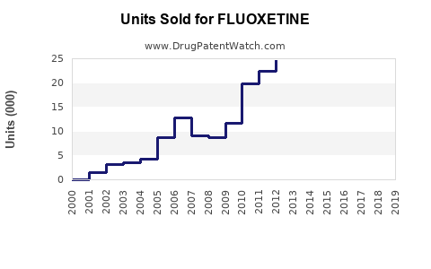 Drug Units Sold Trends for FLUOXETINE