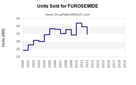 Drug Units Sold Trends for FUROSEMIDE