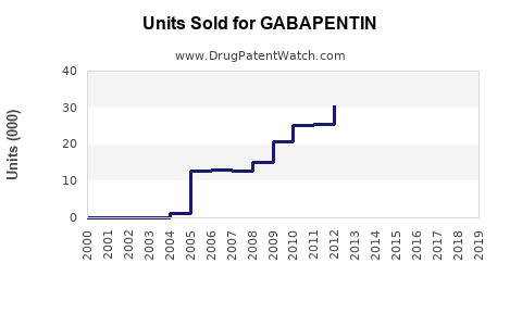 Drug Units Sold Trends for GABAPENTIN