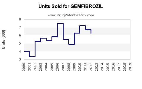 Drug Units Sold Trends for GEMFIBROZIL