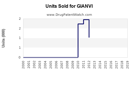 Drug Units Sold Trends for GIANVI