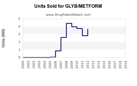 Drug Units Sold Trends for GLYB/METFORM