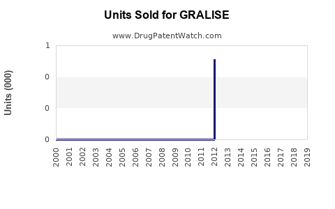 Drug Units Sold Trends for GRALISE