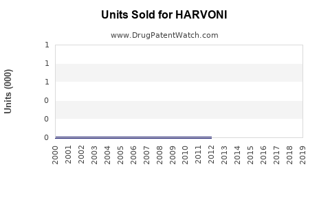 Drug Units Sold Trends for HARVONI