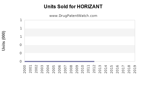 Drug Units Sold Trends for HORIZANT