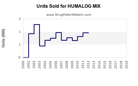 Drug Units Sold Trends for HUMALOG MIX