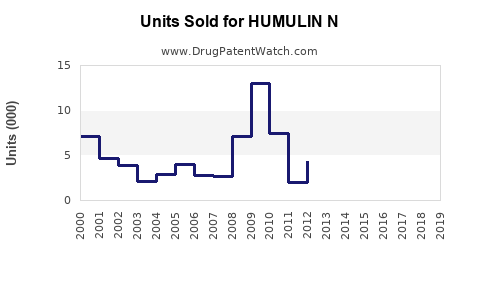 Drug Units Sold Trends for HUMULIN N