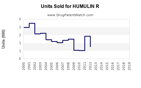 Drug Units Sold Trends for HUMULIN R