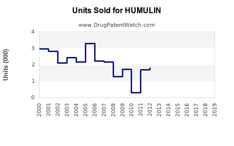 Drug Units Sold Trends for HUMULIN