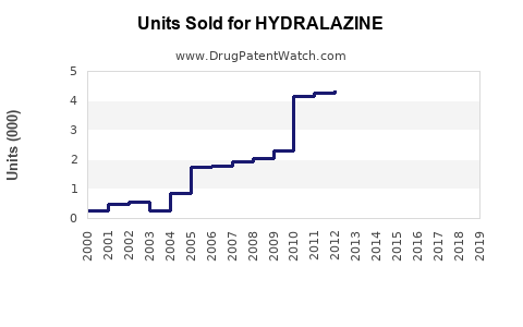 Drug Units Sold Trends for HYDRALAZINE