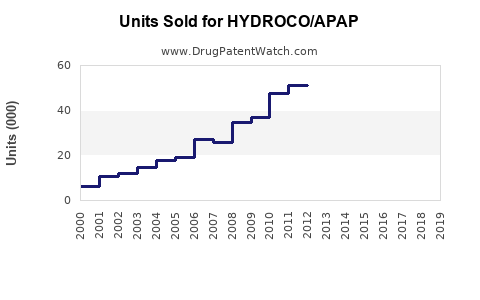 Drug Units Sold Trends for HYDROCO/APAP