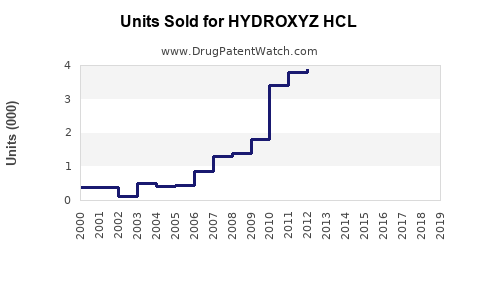 Drug Units Sold Trends for HYDROXYZ HCL