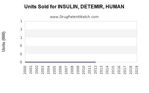 Drug Units Sold Trends for INSULIN, DETEMIR, HUMAN