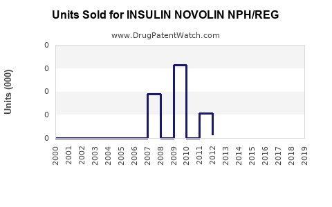 Drug Units Sold Trends for INSULIN NOVOLIN NPH/REG