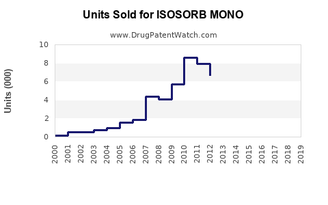 Drug Units Sold Trends for ISOSORB MONO