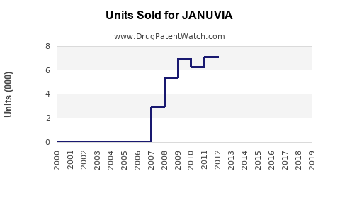Drug Units Sold Trends for JANUVIA