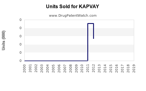 Drug Units Sold Trends for KAPVAY