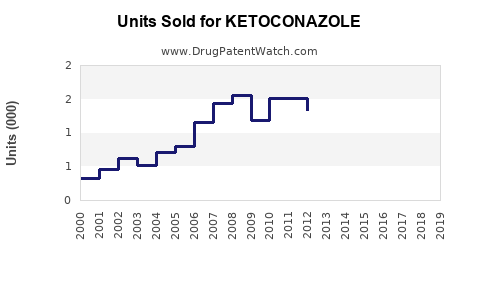 Drug Units Sold Trends for KETOCONAZOLE