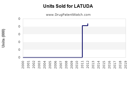 Drug Units Sold Trends for LATUDA