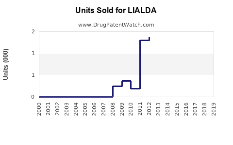 Drug Units Sold Trends for LIALDA