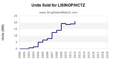 Drug Units Sold Trends for LISINOP/HCTZ