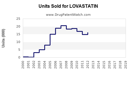 Drug Units Sold Trends for LOVASTATIN