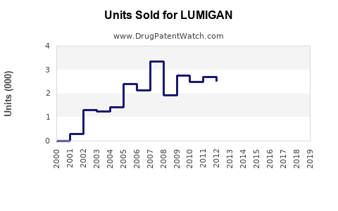 Drug Units Sold Trends for LUMIGAN