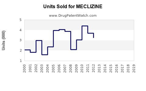Drug Units Sold Trends for MECLIZINE
