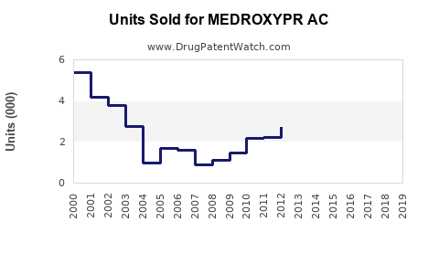 Drug Units Sold Trends for MEDROXYPR AC