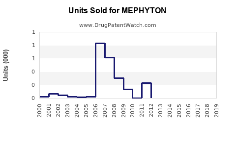 Drug Units Sold Trends for MEPHYTON