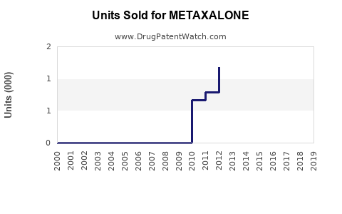 Drug Units Sold Trends for METAXALONE