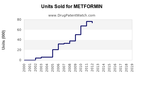Drug Units Sold Trends for METFORMIN