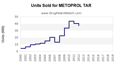 Drug Units Sold Trends for METOPROL TAR