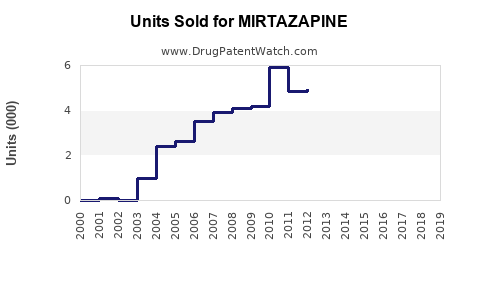 Drug Units Sold Trends for MIRTAZAPINE