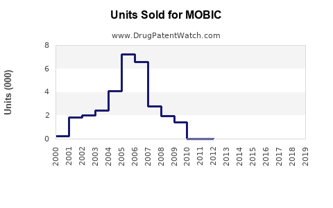 Drug Units Sold Trends for MOBIC