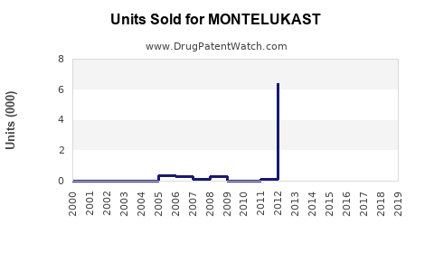 Drug Units Sold Trends for MONTELUKAST