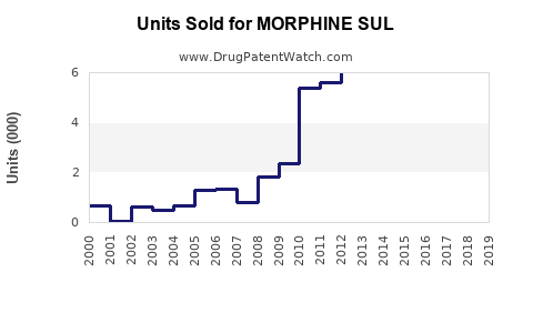 Drug Units Sold Trends for MORPHINE SUL