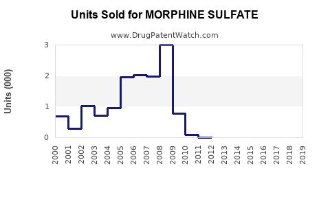 Drug Units Sold Trends for MORPHINE SULFATE