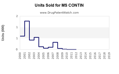 Drug Units Sold Trends for MS CONTIN