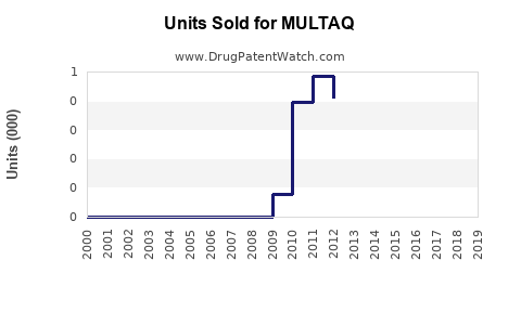 Drug Units Sold Trends for MULTAQ