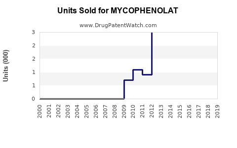 Drug Units Sold Trends for MYCOPHENOLAT