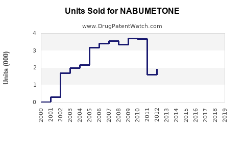 Drug Units Sold Trends for NABUMETONE