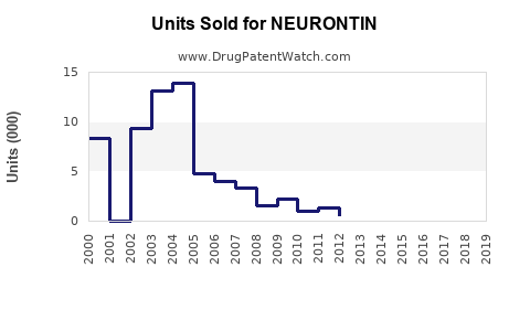 Drug Units Sold Trends for NEURONTIN