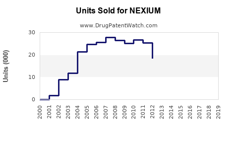 Drug Units Sold Trends for NEXIUM