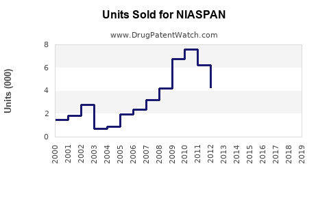 Drug Units Sold Trends for NIASPAN