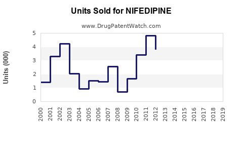 Drug Units Sold Trends for NIFEDIPINE