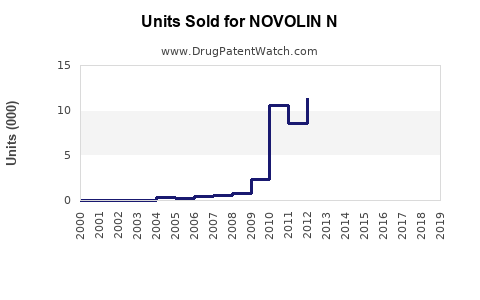 Drug Units Sold Trends for NOVOLIN N