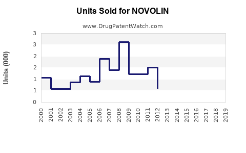 Drug Units Sold Trends for NOVOLIN